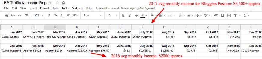 bp income 2017