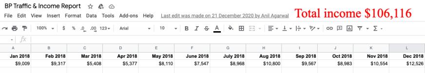 bp income 2018