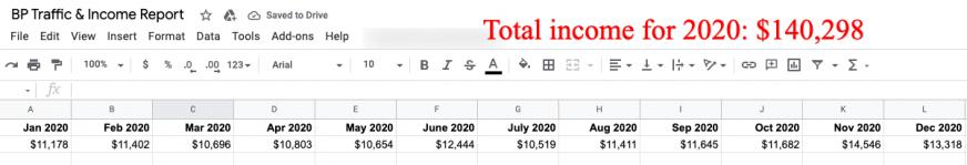 bp income 2020