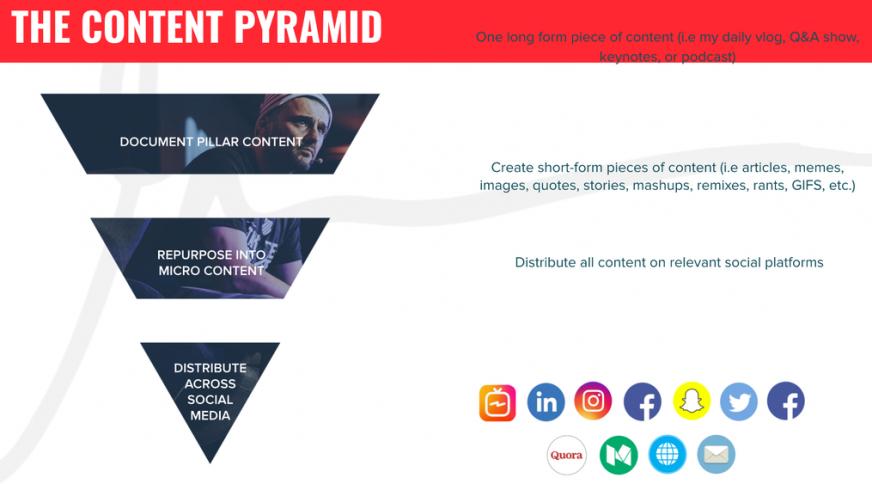 content pyramid gary