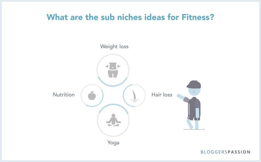 Fitness niche site ideas