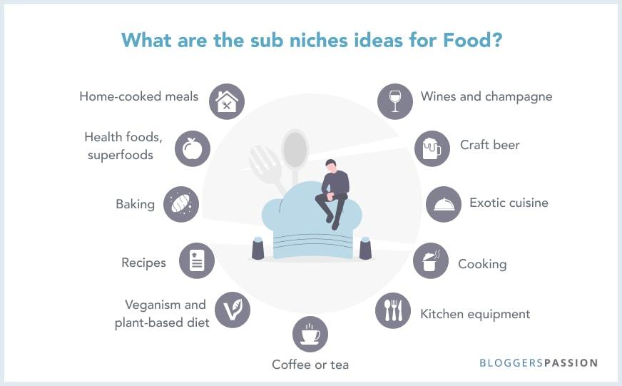 Food topics list