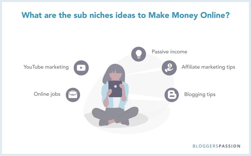 Make money online sub niche