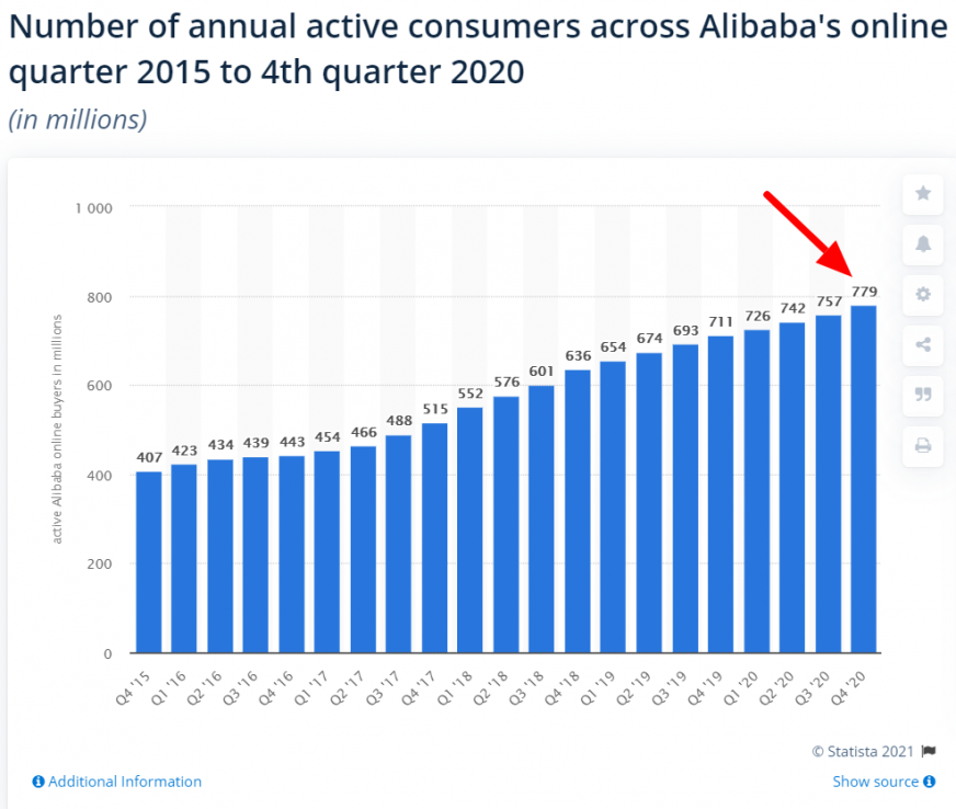 alibaba customers