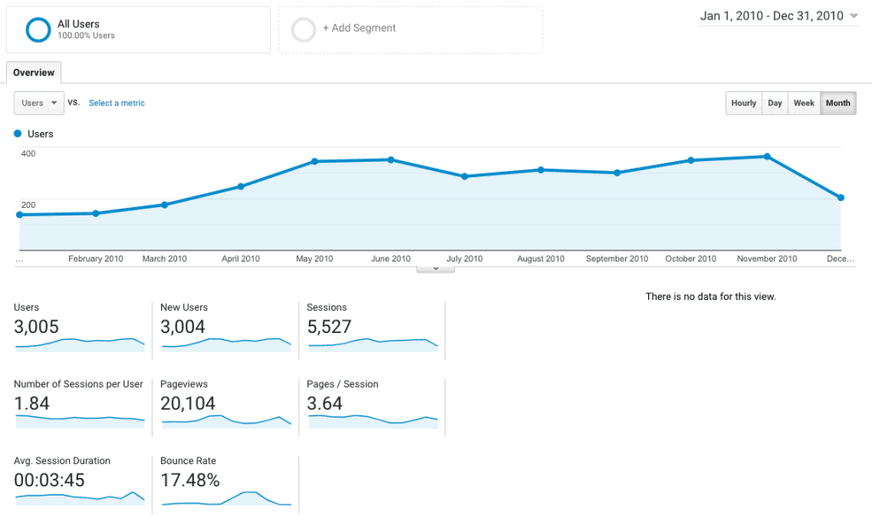 BloggersPassion First year traffic