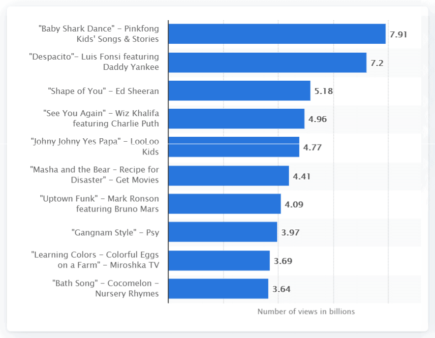 popular youtube videos stats