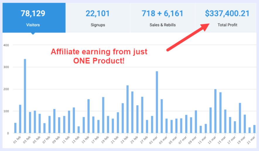 Semrush affiliate earning