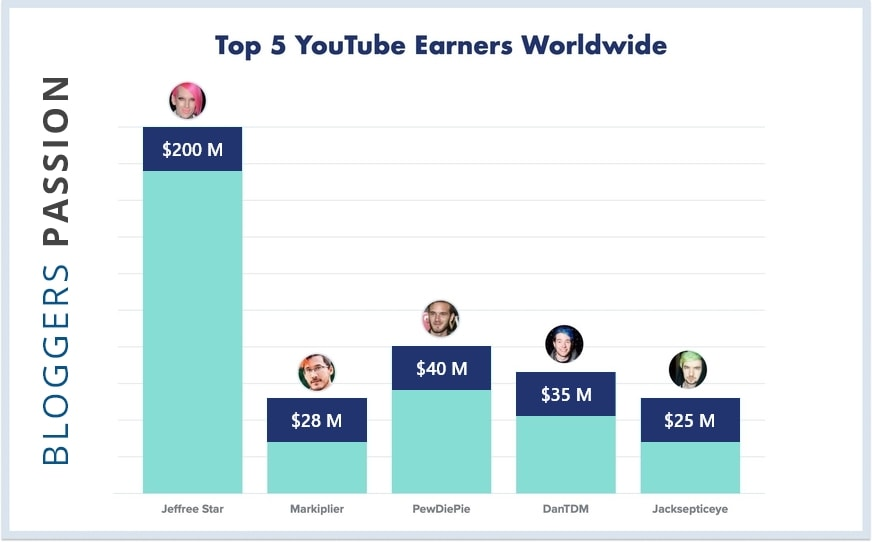 How Much Money Do YouTubers Make in 2021? The Definitive Guide