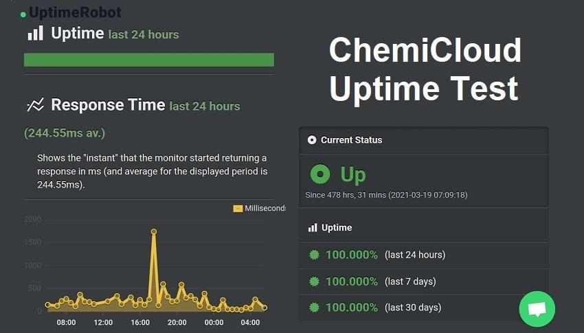 chemicloud uptime