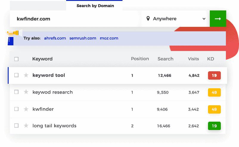 kwfinder data