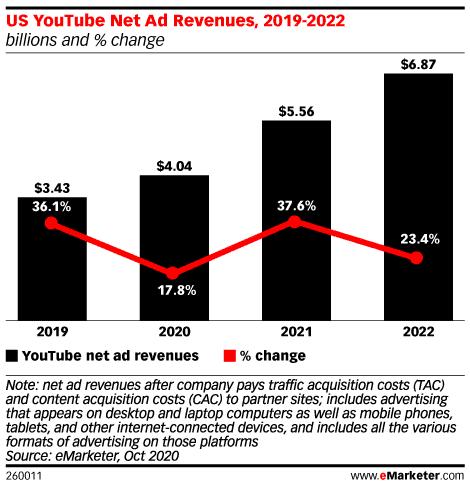 YouTube ad revenue 2021