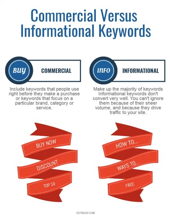commercial vs informative
