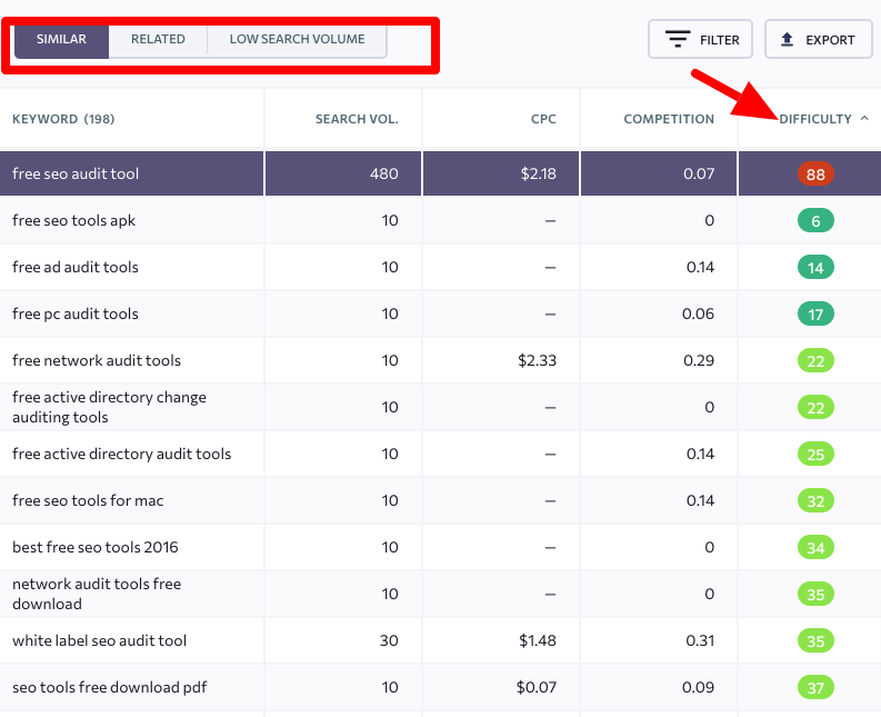 se ranking keywords