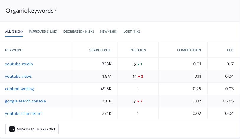 se ranking organic keywords