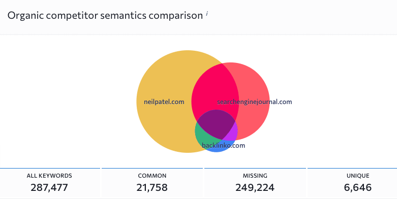 se rankings semantics