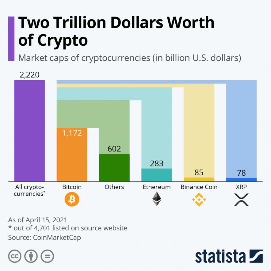 crypto worth