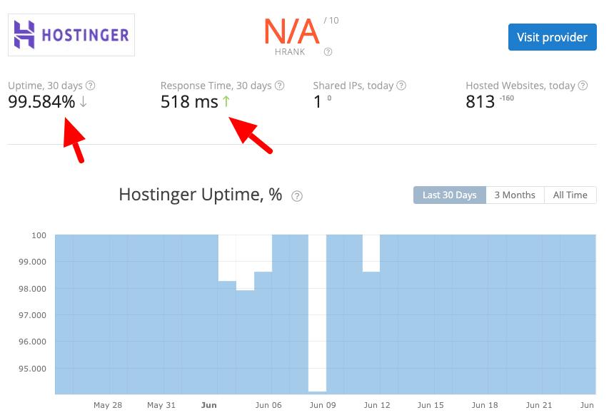 hostinger uptime