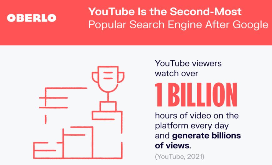 1 billion youtube