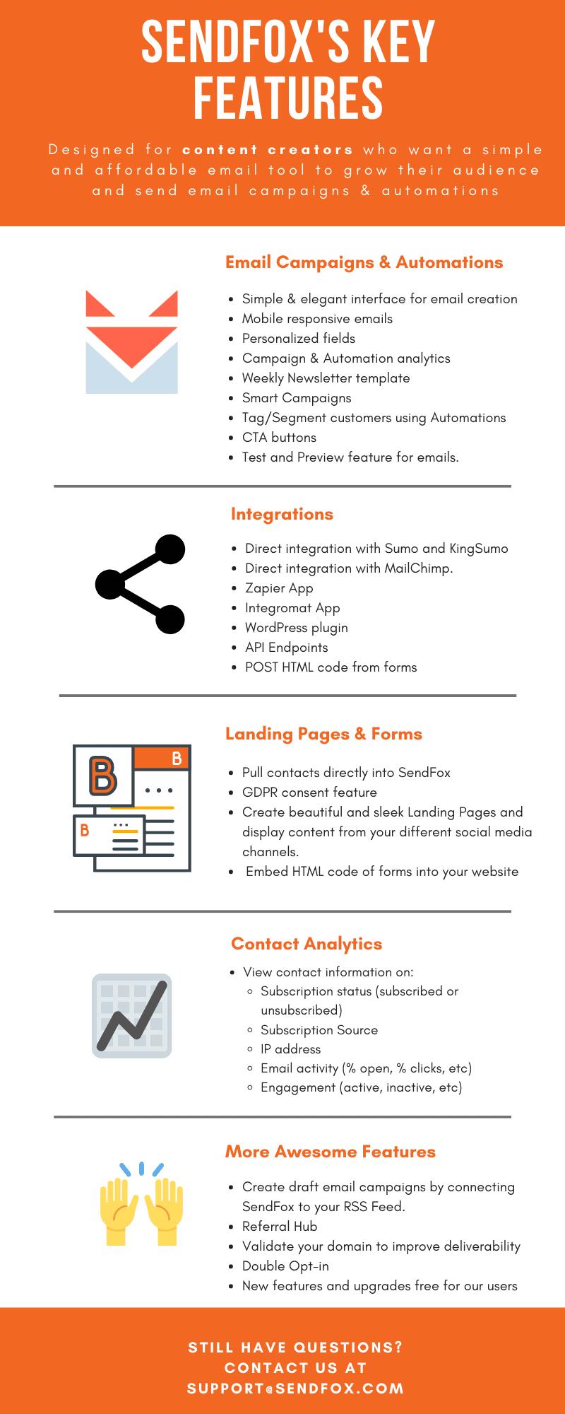 sendfox infographic
